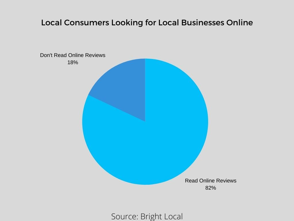 Local Consumers Looking for Local Businesses Online